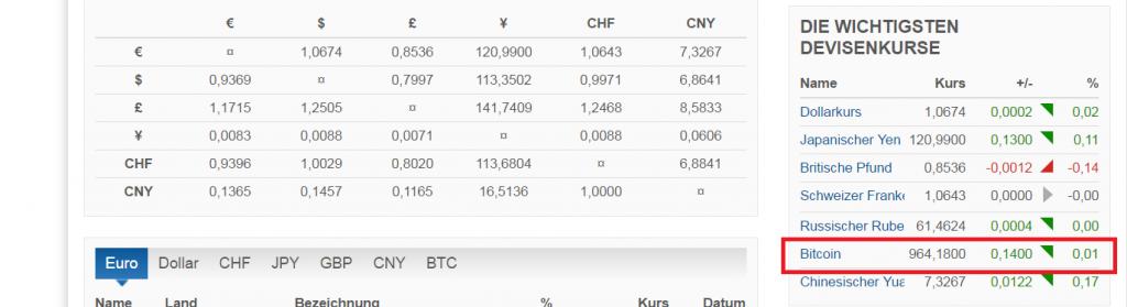 ビットコインが主要通貨に追加される