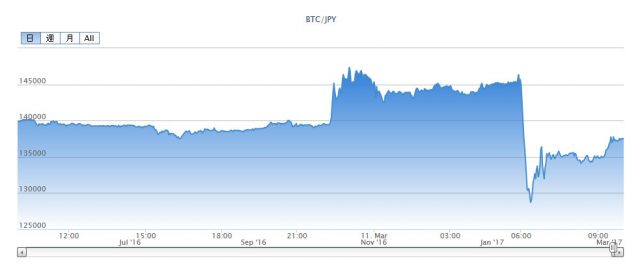 bitFlyer価格チャート