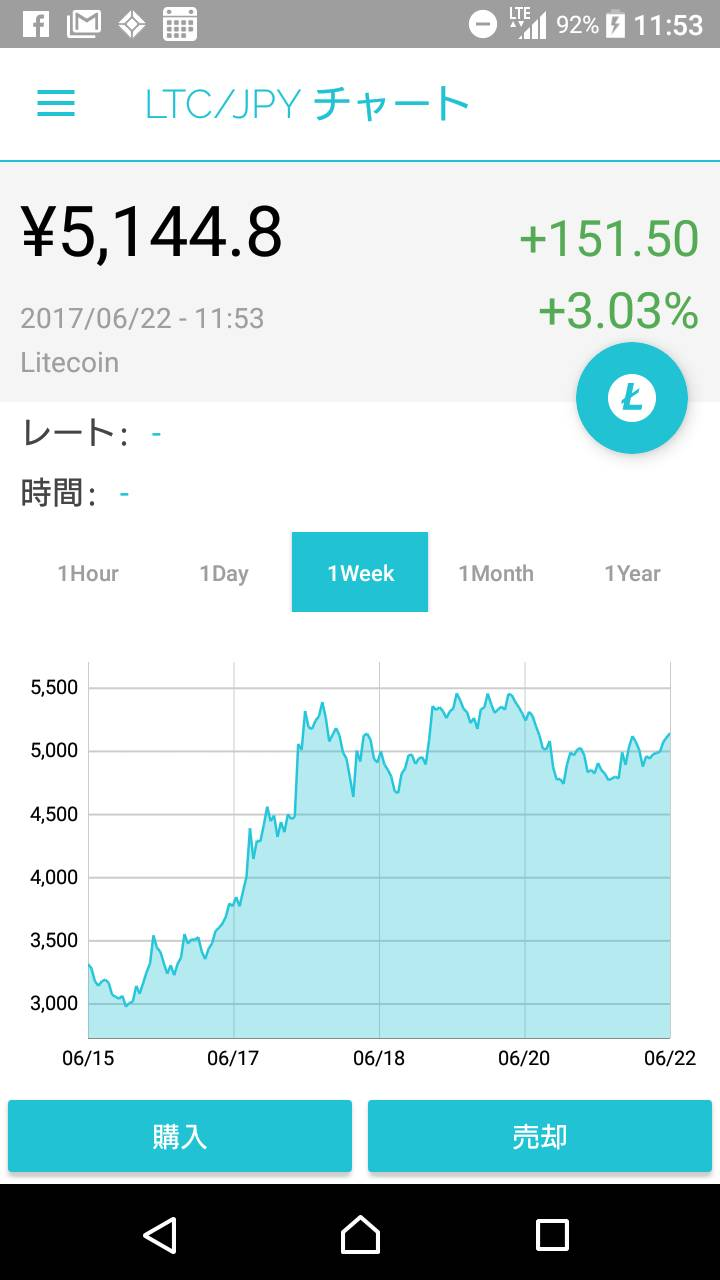 ライトコイン価格推移(1週間)