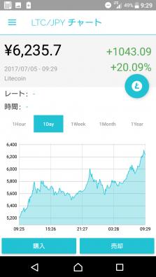 ライトコイン価格推移(1日)