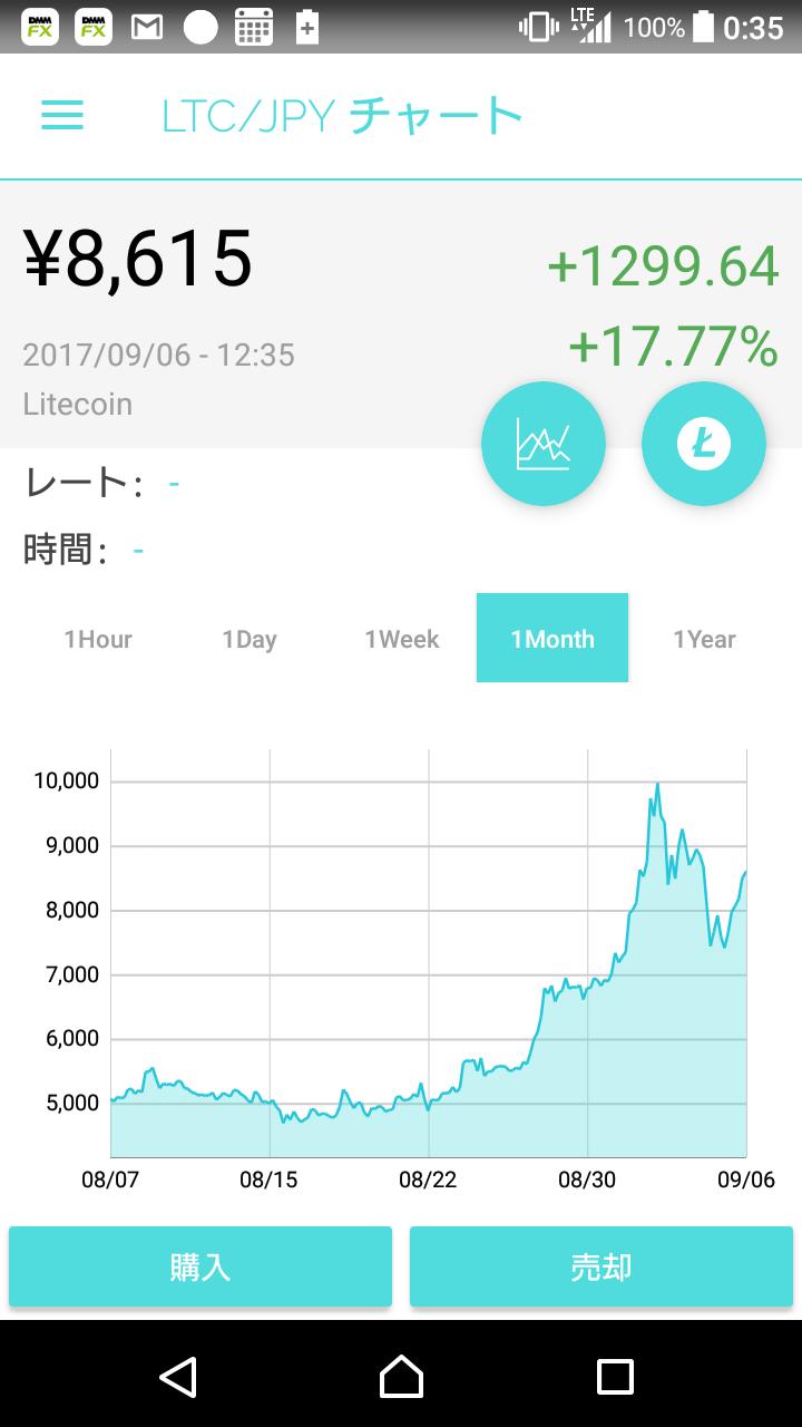 ライトコイン価格推移(月単位)