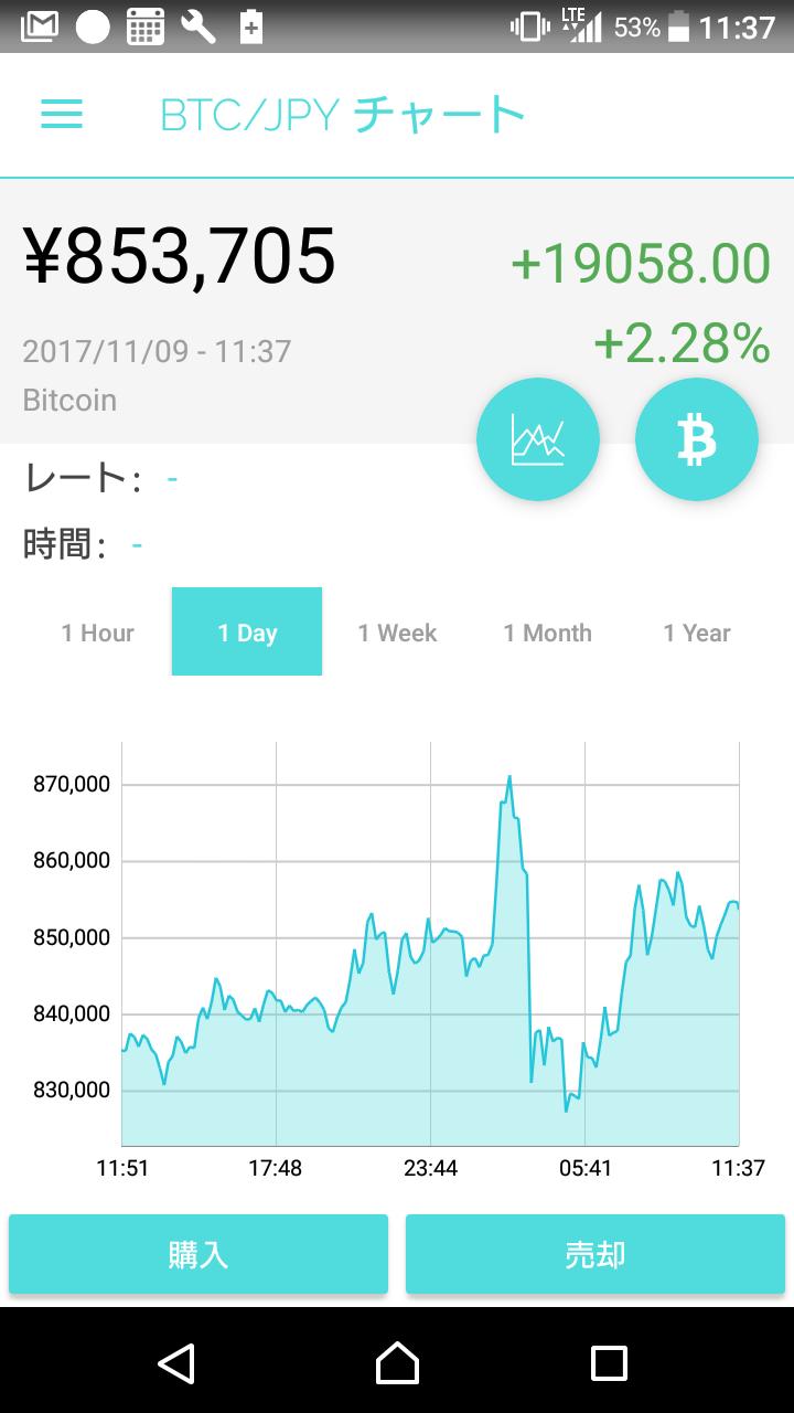 2017.11.9ビットコイン相場