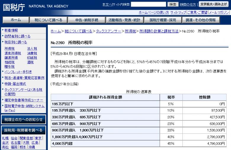 ビットコイン税率