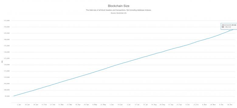ビットコインのブロックチェーンサイズ