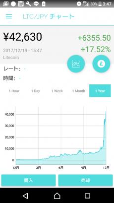 ライトコイン価格