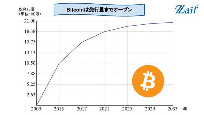 ビットコインの発行枚数推移