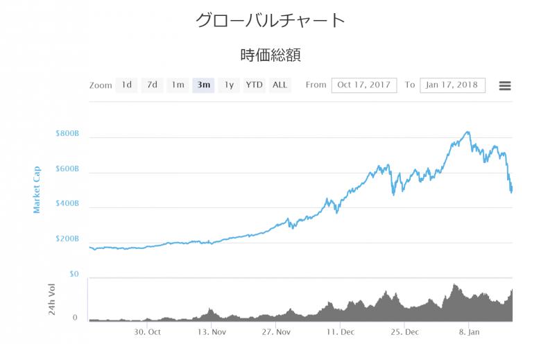 仮想通貨市場全体の時価総額チャート