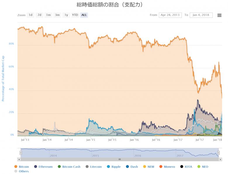 仮想通貨市場全体におけるビットコインの時価総額