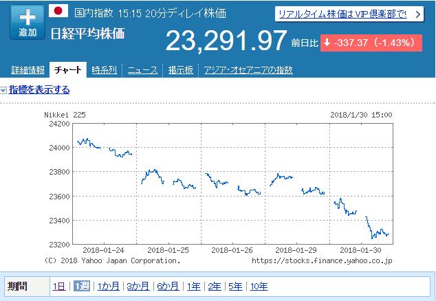 日経平均株価2018.1.30