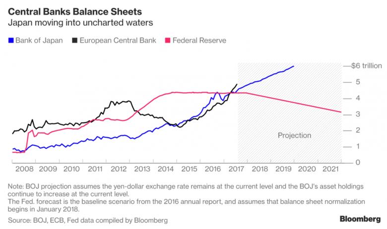 中央銀行のバランスシートチャート