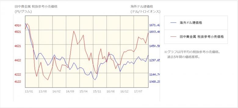 田中貴金属の金価格チャート